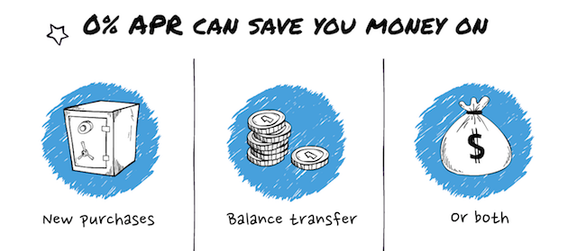 0% APR help to save on purchases and balance transfers