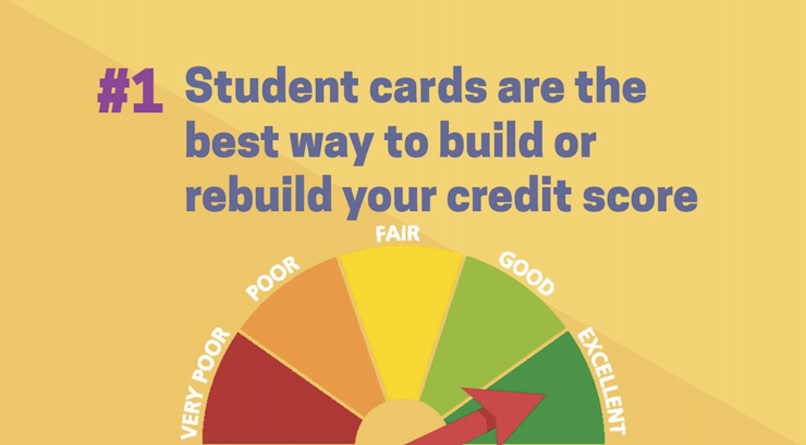 Credit cars are the best way to grow a credit score for a student